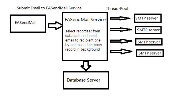 Easendmail license Code