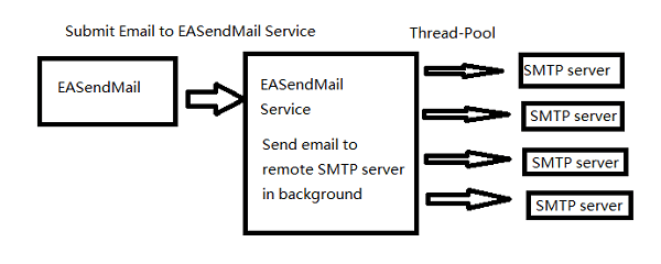 send email using queue in ASP/VBScript
