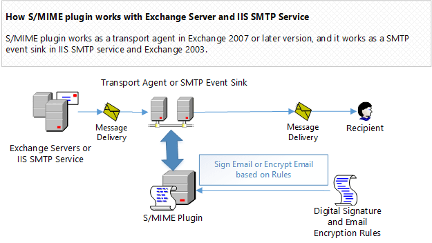 How S/MIME plugin works with email encryption in Exchange Server